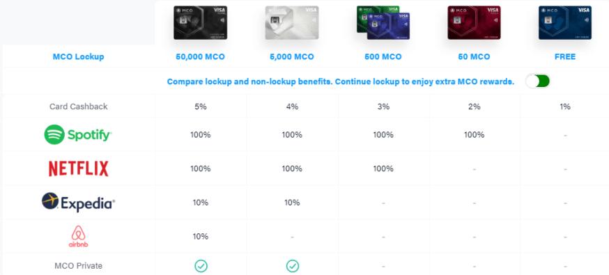 MCO Crypto Debit Cards